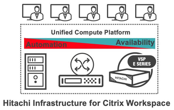 Hitachi Infrastructure for Citrix Workspace