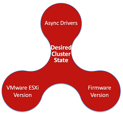 Desired Cluster State