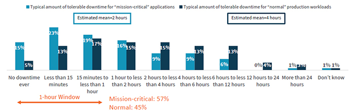 Typical Amount of tolerable downtime for 'mission-critical' applications v/s Typical Amount of tolerable downtime for 'normal' production workloads