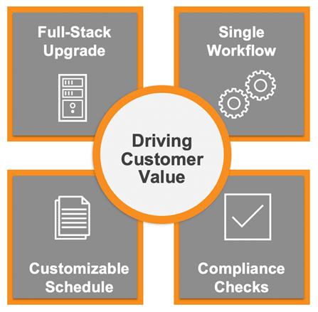 Driving Customer Value
