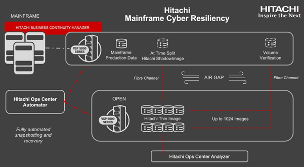 Hitachi Mainframe Cyber Resiliency