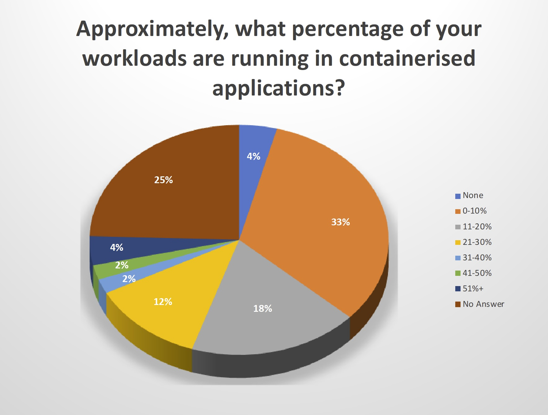Approximate, percentage of workloads running in containerized applications
