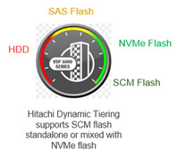 Hitachi Dynamic Tiering supports SCM flash