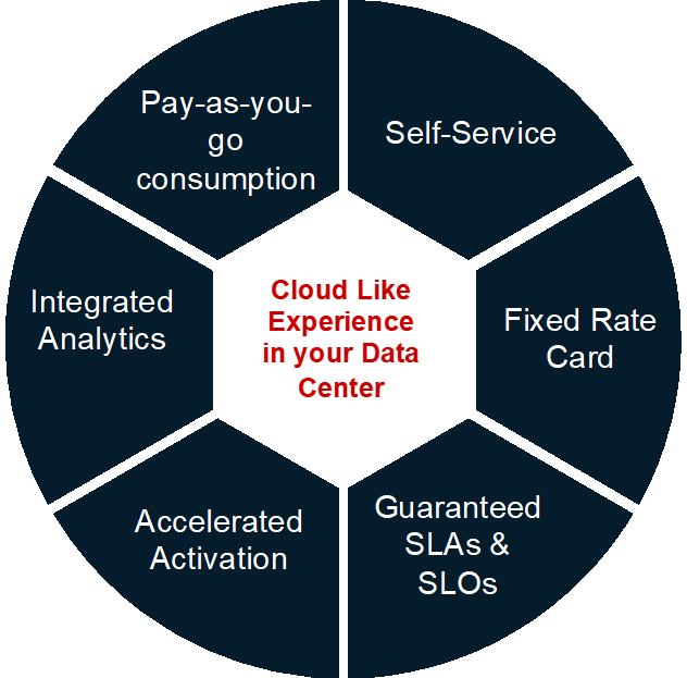 cloud like experience in your data center