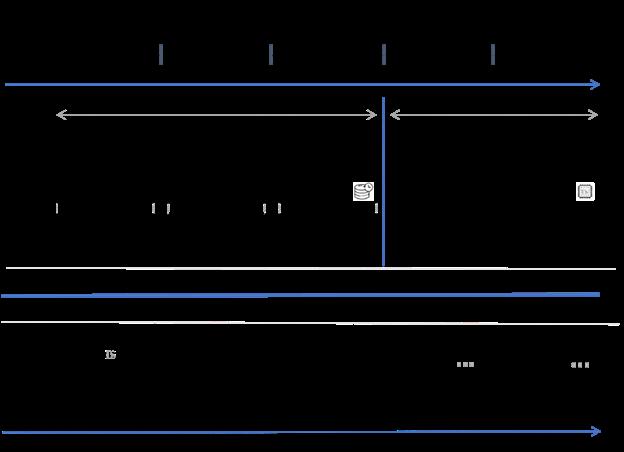 Evolution of Data Architecture