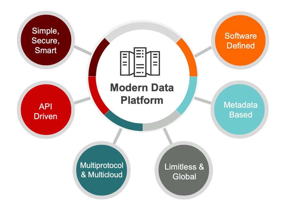 Pillars of the Modern Data Platform