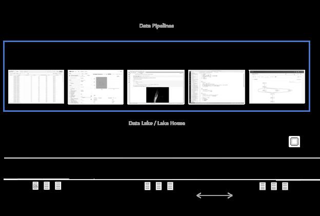 Converged Data Architecture