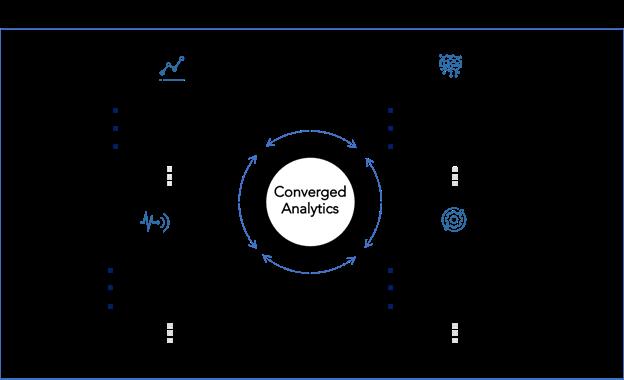 Converged Analytics