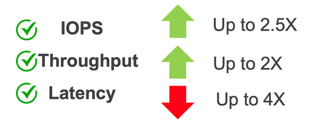 IOPS Latency and Throughput