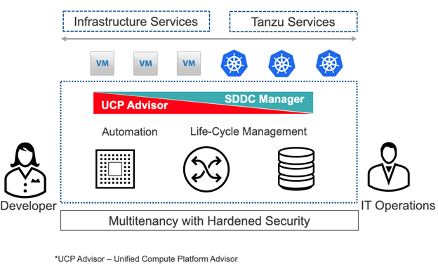 Multitenancy with Hardened Security