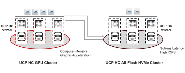 UCP clusters
