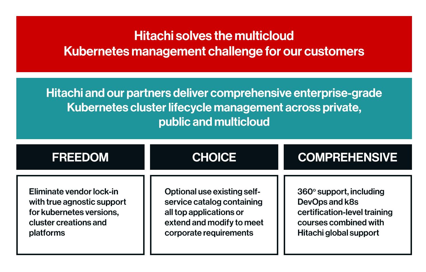 Hitachi Kubernetes Services