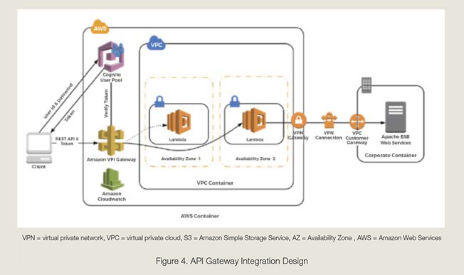 API Gateway Integration Design