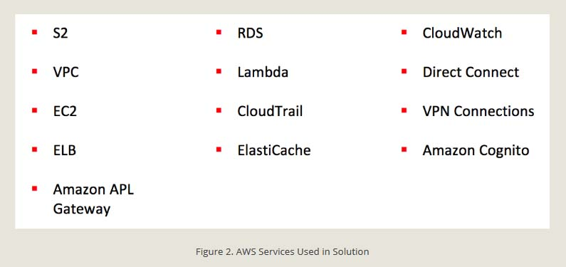AWS Services Used in Solution