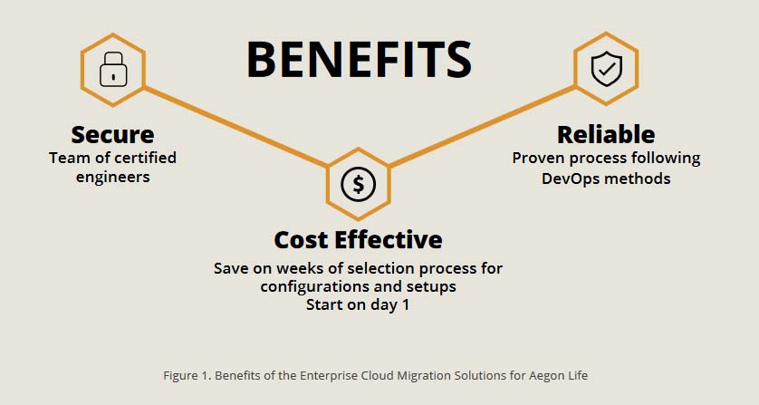 Benefits of the Enterprise Cloud Migration Solutions for Aegon Life