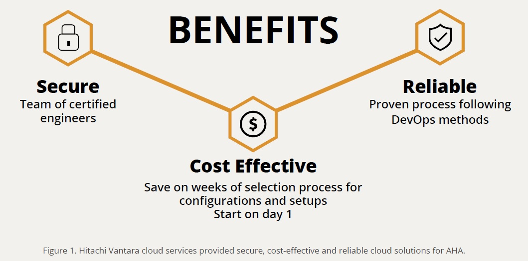 Hitachi Vantara cloud services provided secure, cost-effective and reliable cloud solutions for AHA