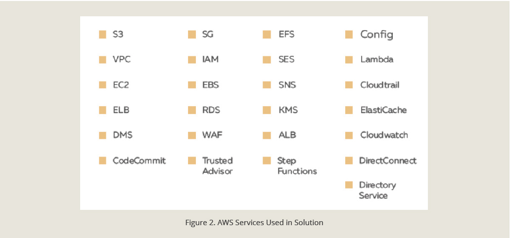 AWS services used in cloud solution