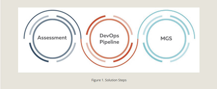 Architecture Assessment, DevOps Pipeline and Operations Service