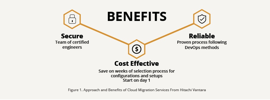 Approach and Benefits of Cloud Migration Services from Hitachi Vantara