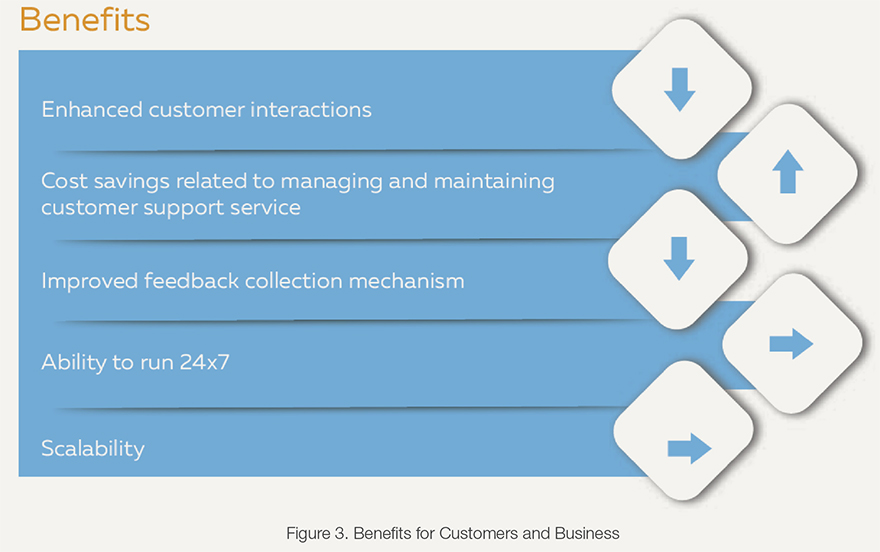 Benefits for Customers and Business