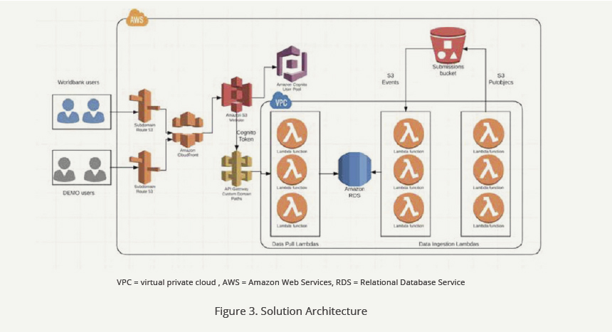Hitachi Vantara Cloud solution Architecture