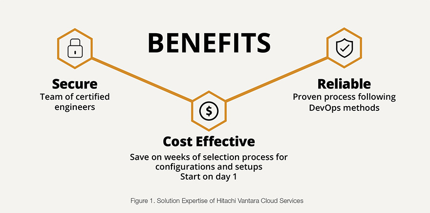 Solution Expertise of Hitachi Vantara Cloud Services