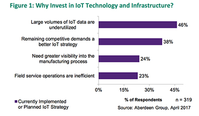Analytics in the Age of IoT: Today's Data-Driven Competitive Edge