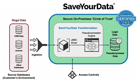 Anonos SaveYourData - EuroPrivacy Certified Solution - IDC Market Perspective