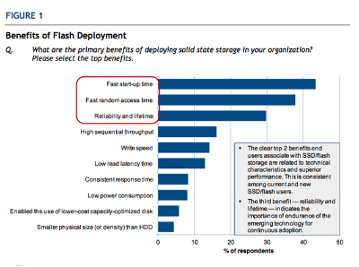 Compelling Flash Economics Driving Strong Flash Deployments in the Enterprise