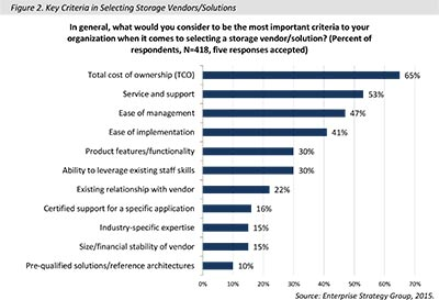 Contemporary IT Services: The Business Value of HDS Global Managed Solutions