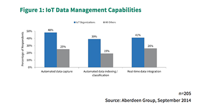 Data Management for the Internet of Things - Aberdeen Research Report