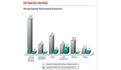 Hitachi Deduplication Savings Estimator