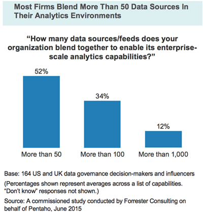 Forrester Consulting Delivering Governed Data For Analytics At