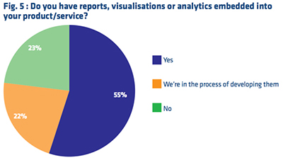 Embedded Analytics: To Build or to Buy - Computing Research Whitepaper