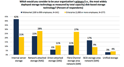 The Evolution of IP Storage And Its Impact on The Network - ESG Whitepaper