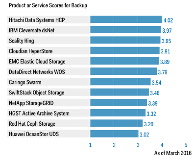 Critical Capabilities for Object Storage