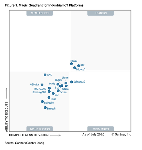 Hitachi Named a Leader in Gartner 2020 Magic Quadrant for IIoT Platforms