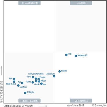 "Hitachi Named a ""Visionary"" in Gartner Magic Quadrant for IIoT Platforms"