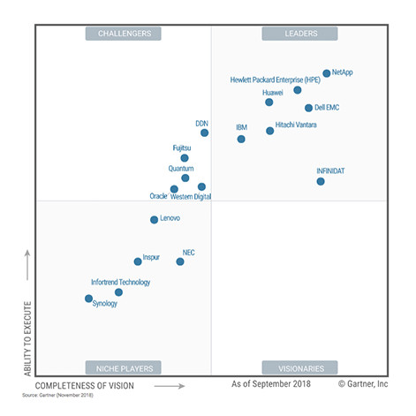 Gartner Magic Quadrant for General-Purpose Disk Arrays