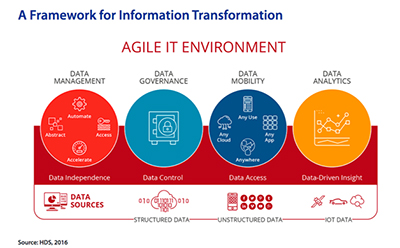 Harnessing the Power of Data to Drive Digital Transformation - IDC Whitepaper