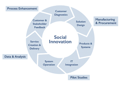 Social Innovation And Healthcare - A Frost & Sullivan White Paper