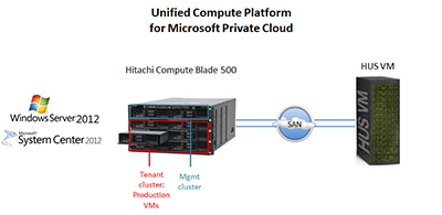Hitachi UCP and Microsoft Fast Track Reference Architecture for Private Clouds
