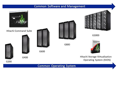Hitachi VSP Family And Hitachi Command Suite: Automation Director - ESG Lab Review