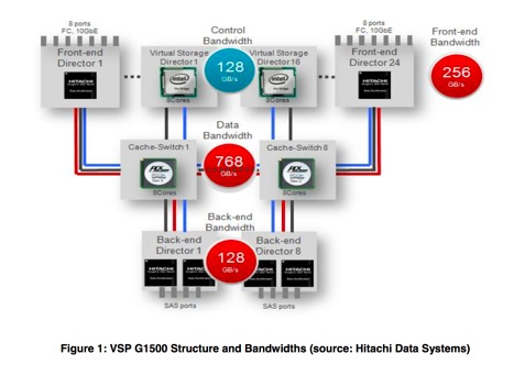 Hitachi Virtual Storage Platforms (VSP) G1500/F1500 - Storage for zSystems