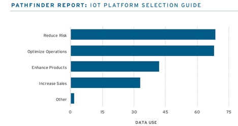 IoT Platform Selection Guide - Pathfinder Report