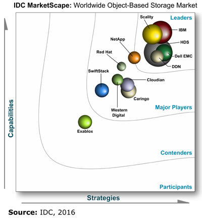 IDC MarketScape - Worldwide Object-Based Storage 2016 Vendor Assessment