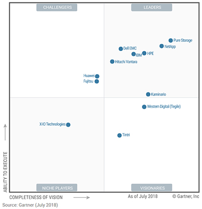 Explore the Gartner Magic Quadrant Vendor Assessment for Solid State Arrays (SSA) July 2018
