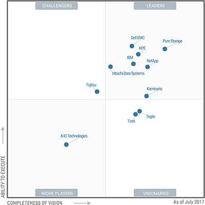 Gartner Magic Quadrant for Solid State Arrays (SSA) July 2017