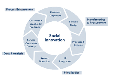 Social Innovation And M2M Analytics - A Frost & Sullivan White Paper