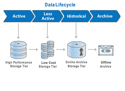 Storage Concepts Storing And Managing Digital Data - Hitachi Data Systems Academy